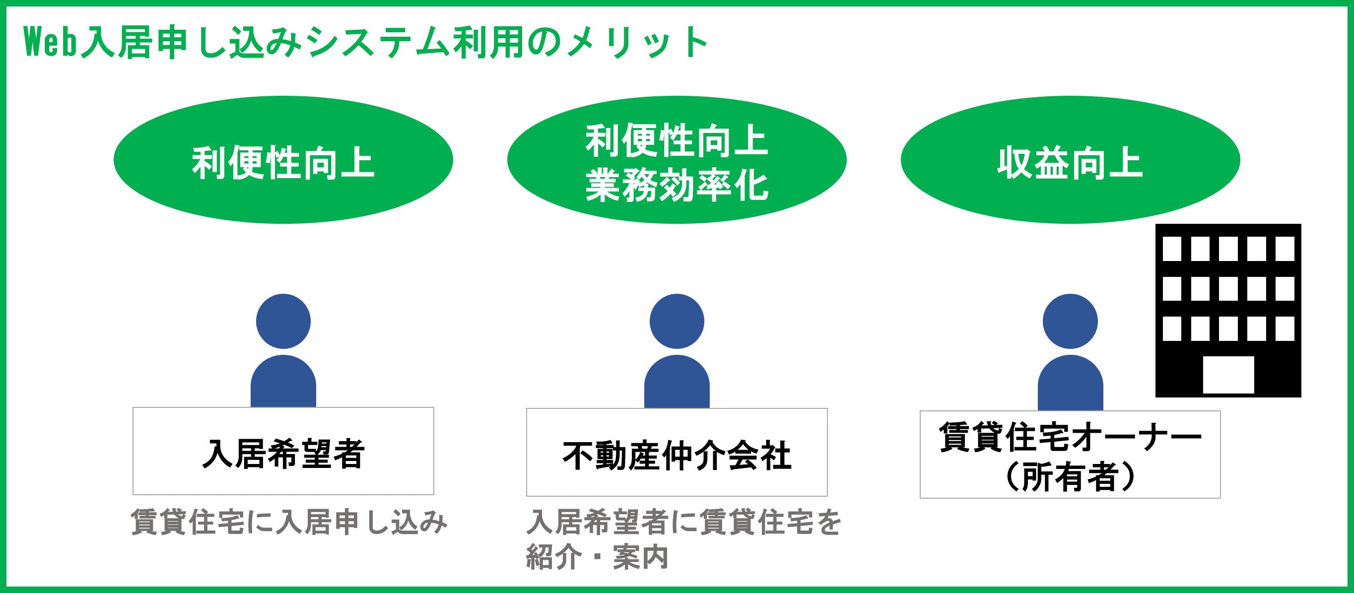 【東急住宅リース】Web入居申し込みシステム利用のメリット.png