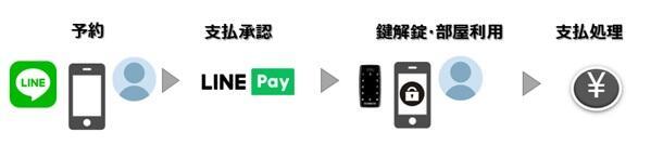 予約~決済までの概念図.jpg