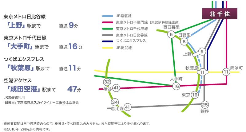北千住駅アクセス図